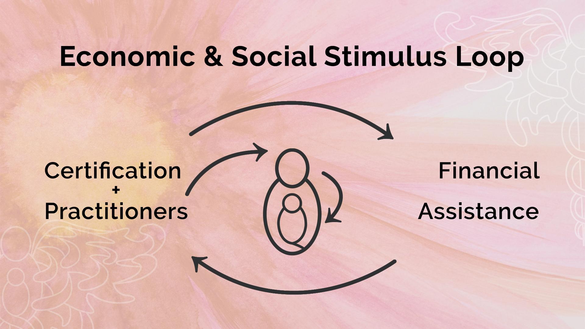 Economic & Social Stimulus Loop